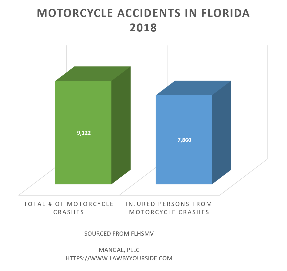 MotorCycle Accident Stats - MANGAL, PLLC